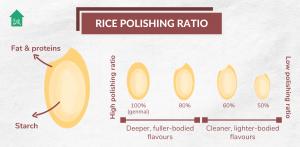 Makoto-Ya | Sake Guide: Rice Polishing Ratio