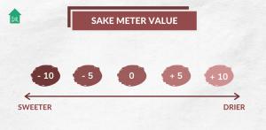 Makoto-Ya | Sake Guide: Sake Meter Value